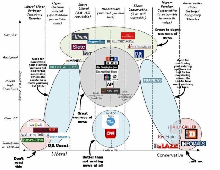 A decent breakdown of all things real and fake news.